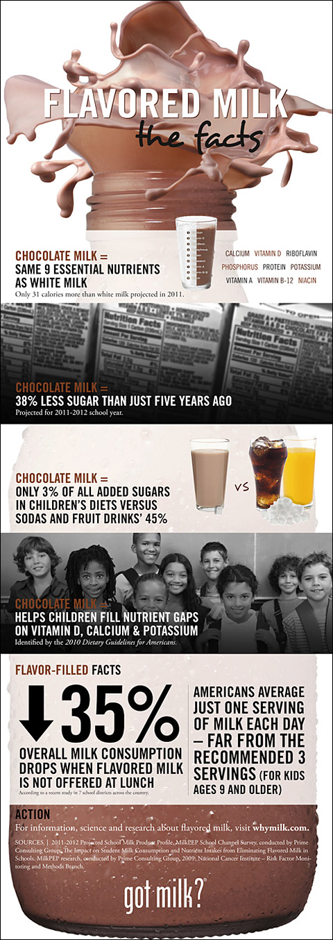 Chocolate Milk in Schools  Infographic