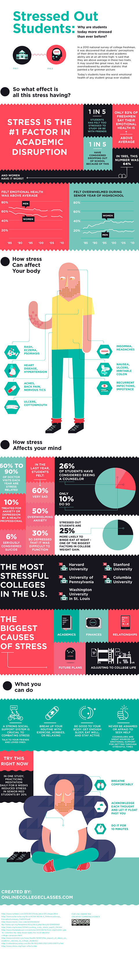 How Stress Affects College Students - Infographic